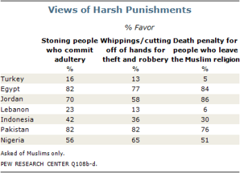 views-of-harsh-punishments
